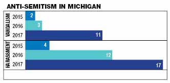 Chart of anti-Semitism in Michigan showing an increase in vandalism and harassment from 2015 to 2017.