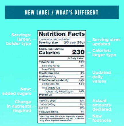 the new nutrition facts label