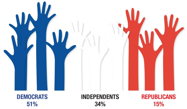 Image shows party affiliations with blue hands raised for democrats 51%, white hands for independents 34% and red hands for republicans 15%, the results from the Jewish Population Study showing disproportional political impact in Detroit