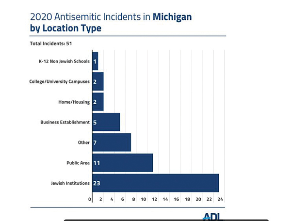 Incidents of antisemitism in Michigan in 2020